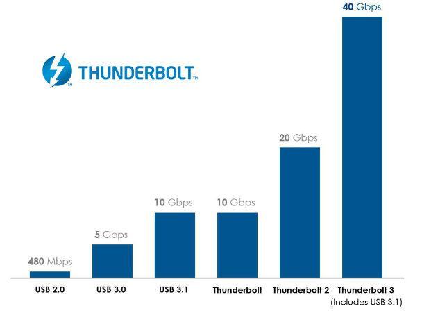 Швидкість Thunderbolt 3